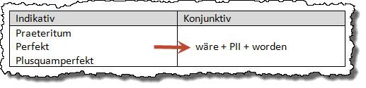 konjunktiv_2_formulu1