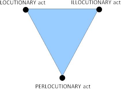 locutionary illocutioary perlocutionary acts ne demek